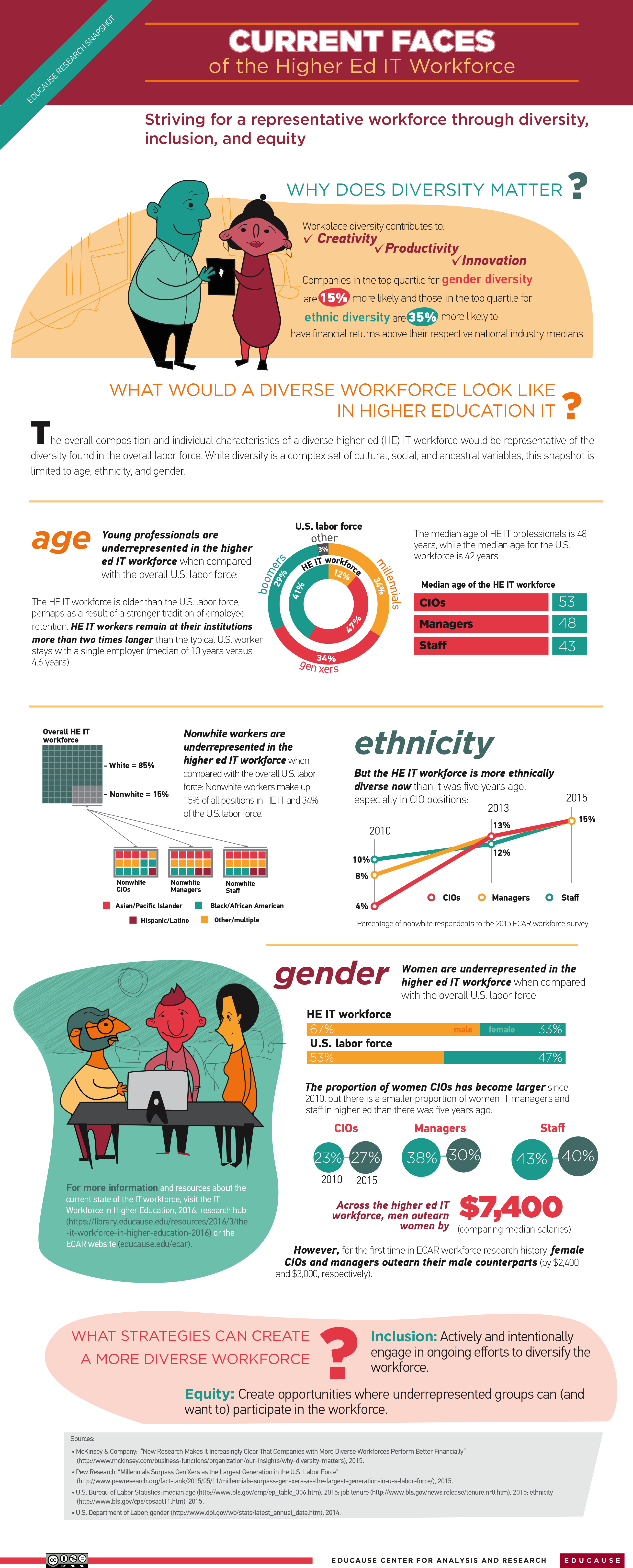 //er.educause.edu/articles/2016/5/educause-research-snapshot-current-faces-of-the-higher-ed-it-workforce