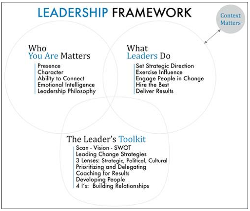 image for 5 W's of leadership