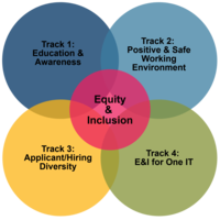equity and inclusion colorful bubble graphic