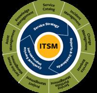 ITSM circular graphic
