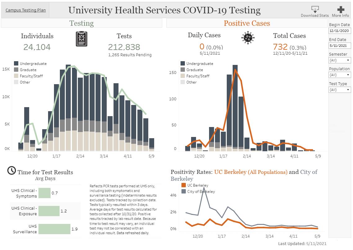 screenshot of COVID-19 Testing dashboard