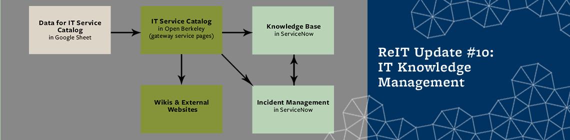 ReIT Update #10: IT Knowledge Management