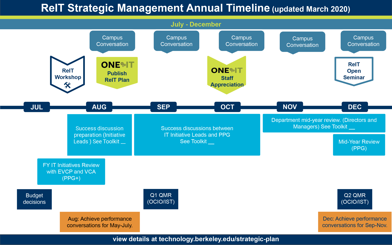 ReIT timeline July to Dec