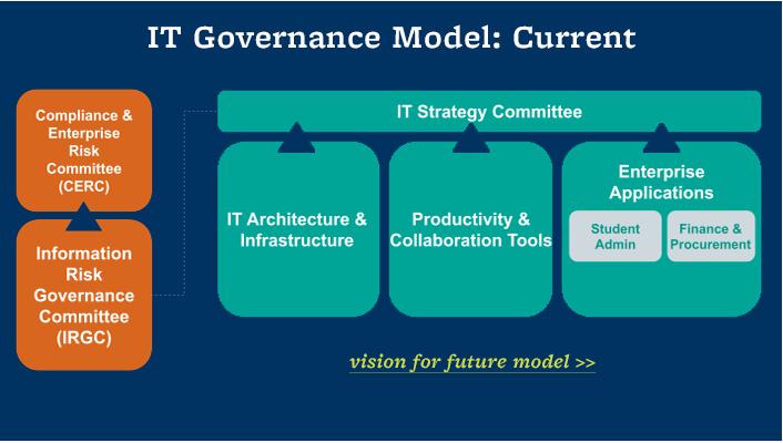 IT Governance Model graphic