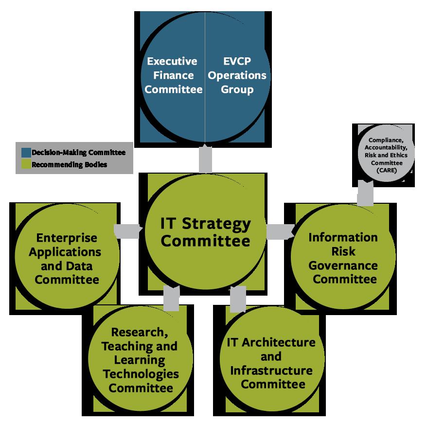 IT Strategy Committee (ITSC)   Technology @ Berkeley