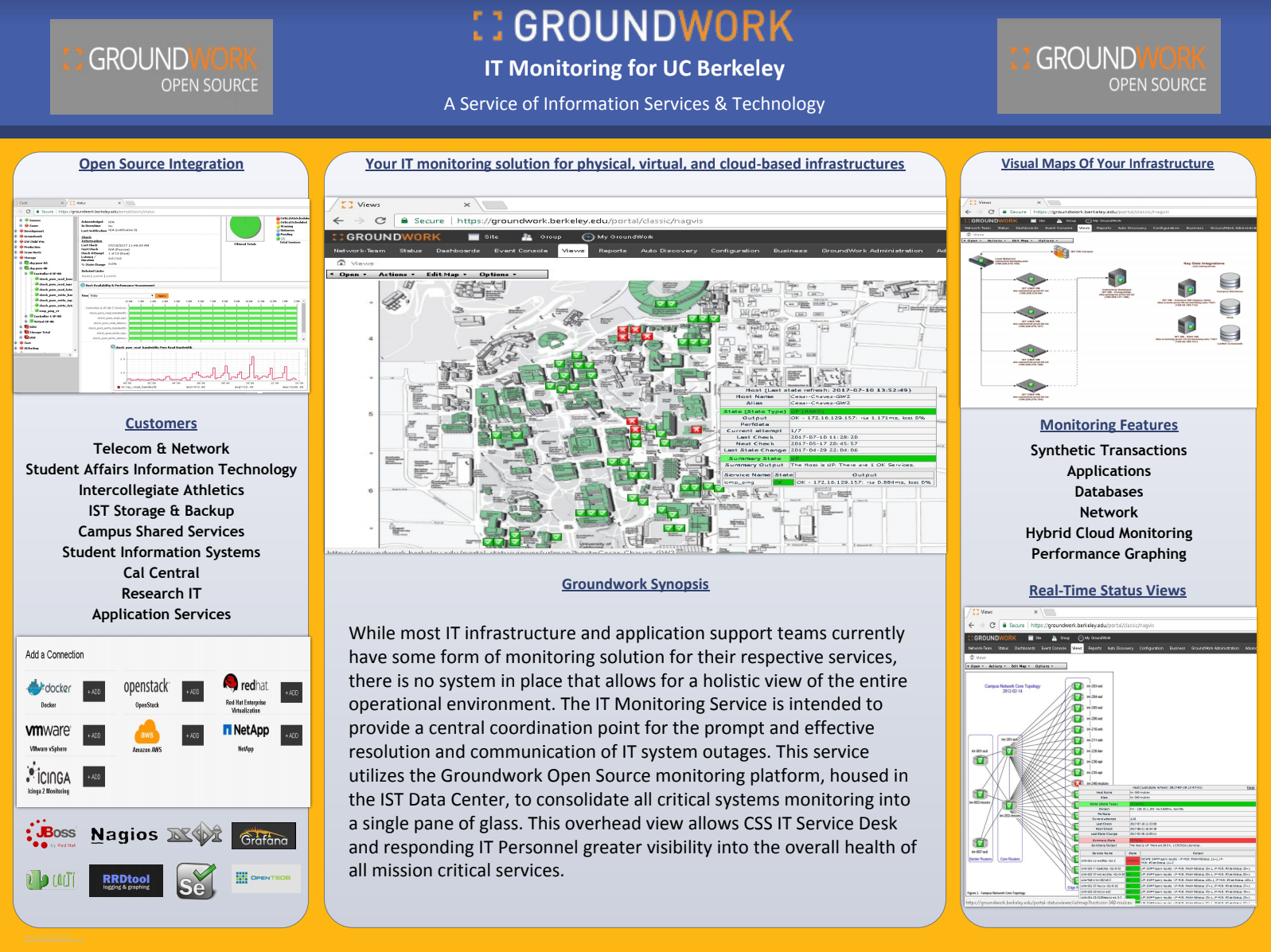 image for Groundwork IT Monitoring poster