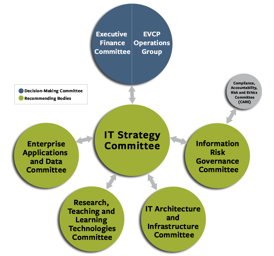 IT Governance Model