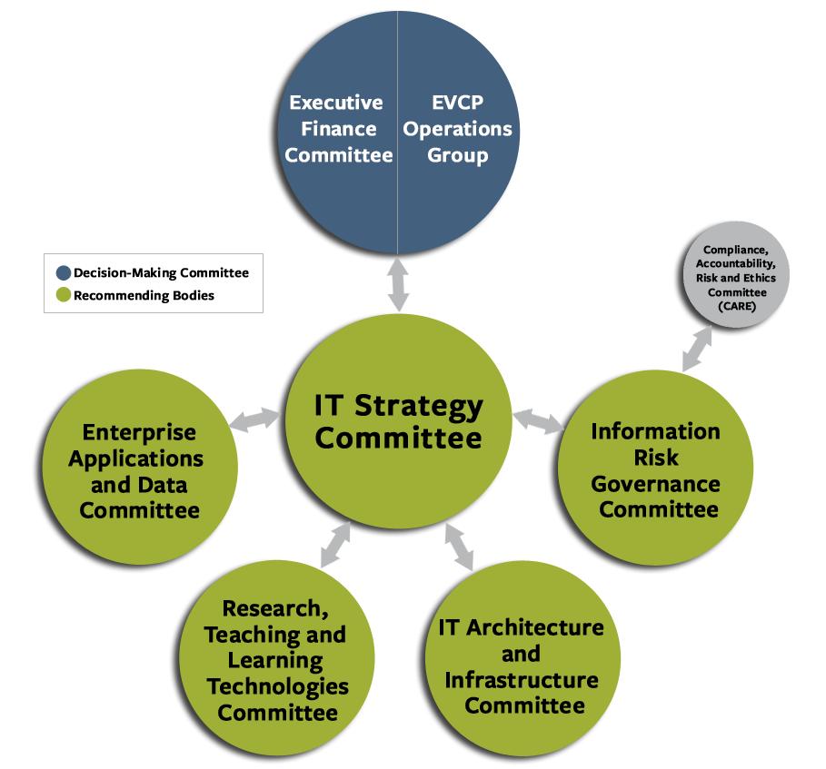 IT Governance Model
