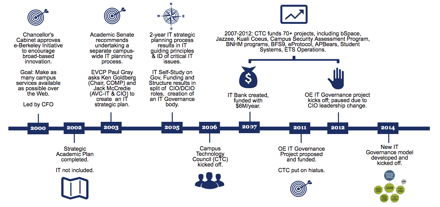 IT Governance Timeline