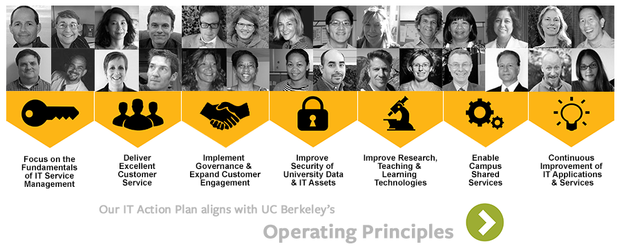 interactive IT Action Plan graphic with photos of people and icons of 7 themes
