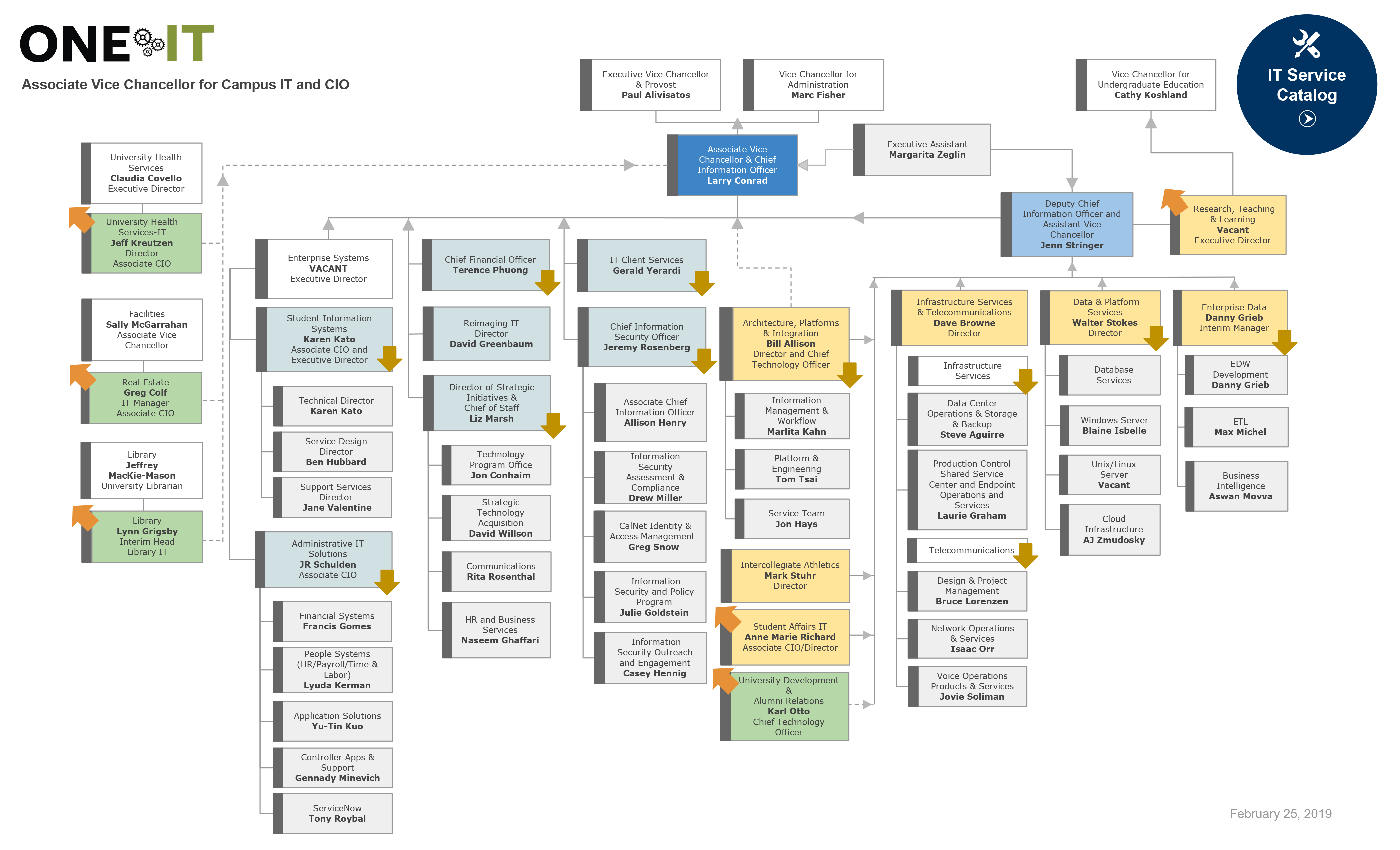 IT Org Chart for OCIO/IST