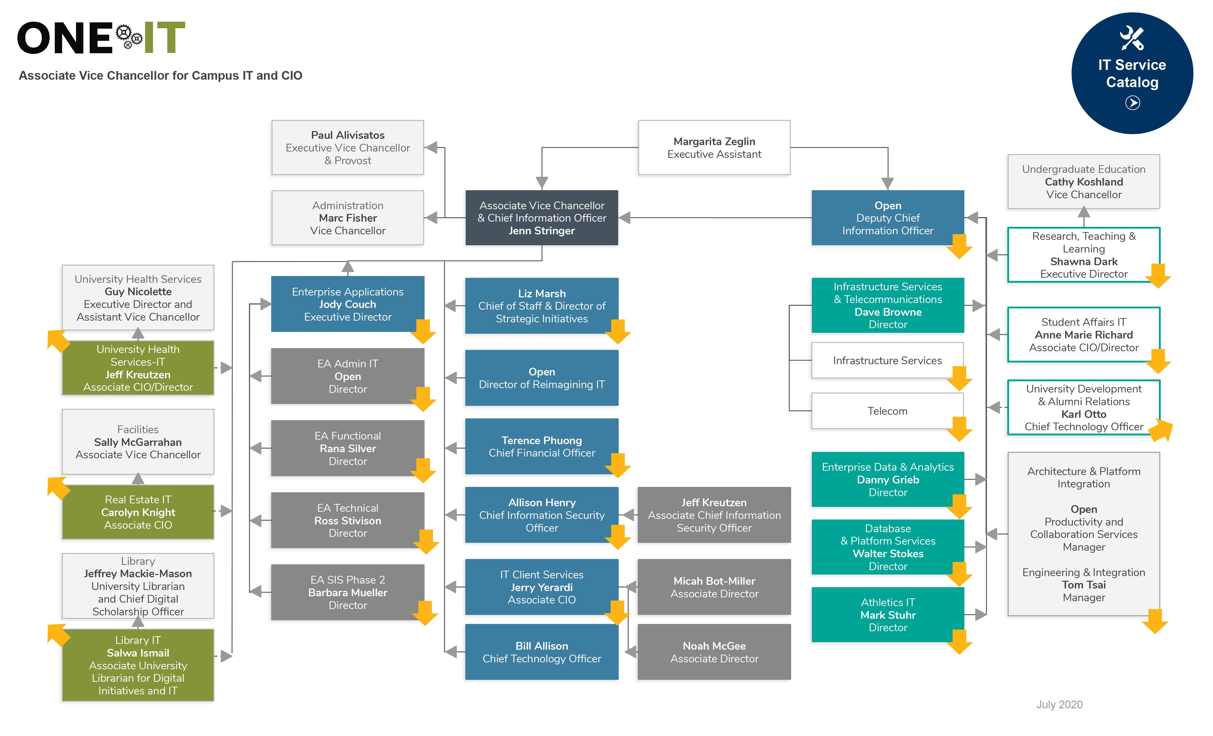 IT Org Chart May 2020