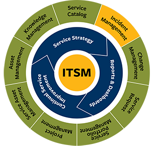 ITSM circular graphic with Incident Management highlighted