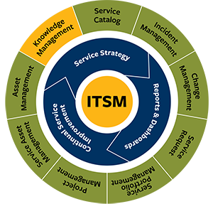 ITSM circular graphic with Knowledge Management highlighted