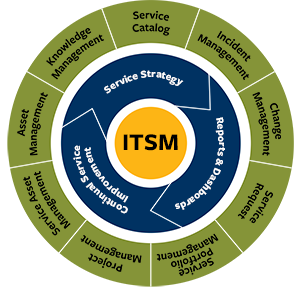 ITSM circular graphic