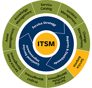 ITSM circular graphic highlighting Service Request