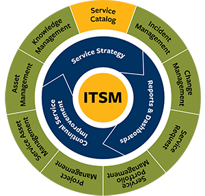 ITSM circular graphic with Service Catalog highlighted