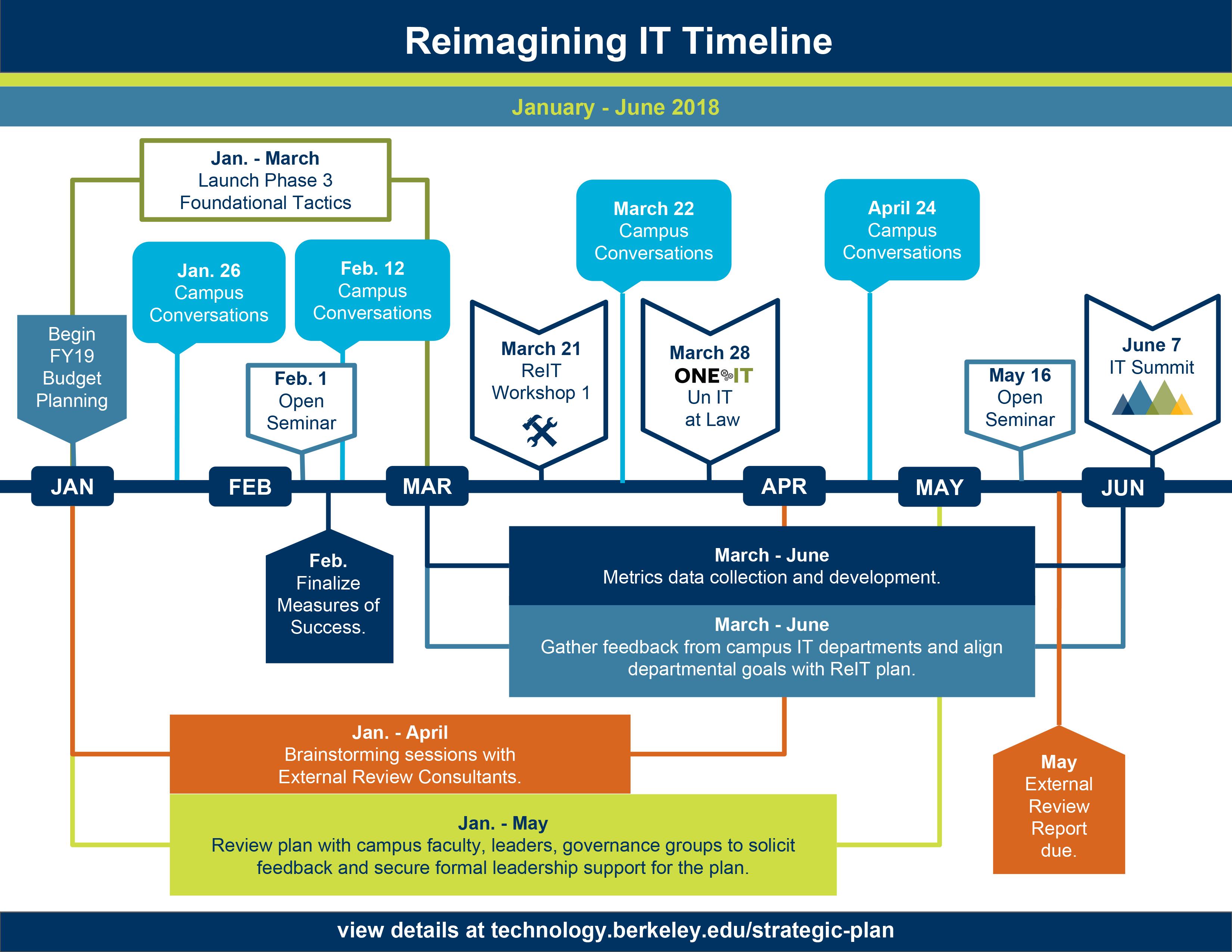 ReIT timeline graphic