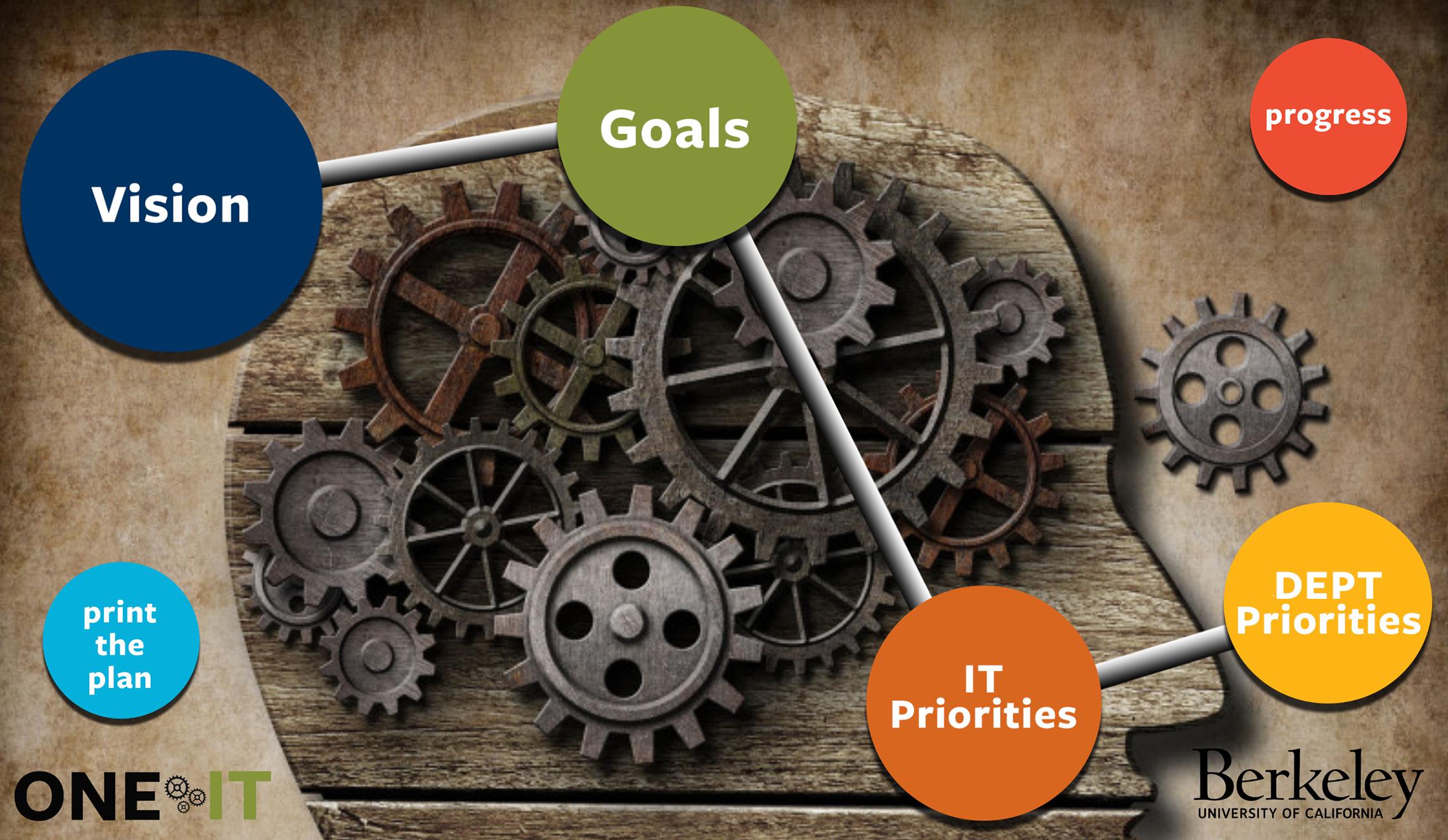 Reimagining IT Strategic Plan