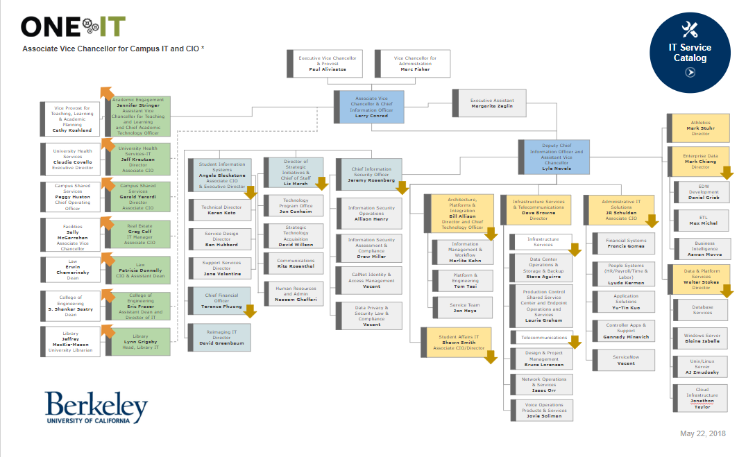 image of org chart