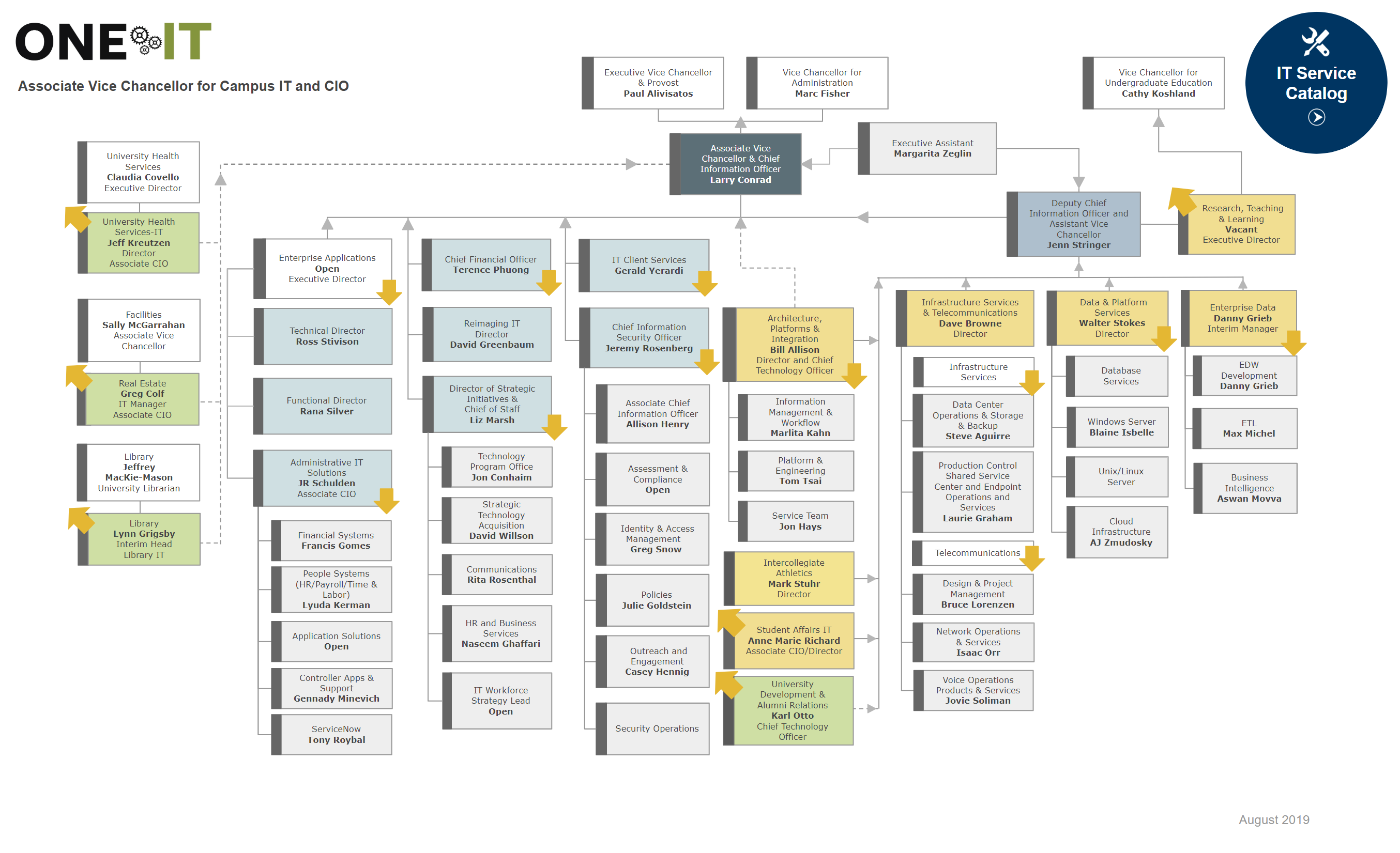 OCIO Org Chart top level image