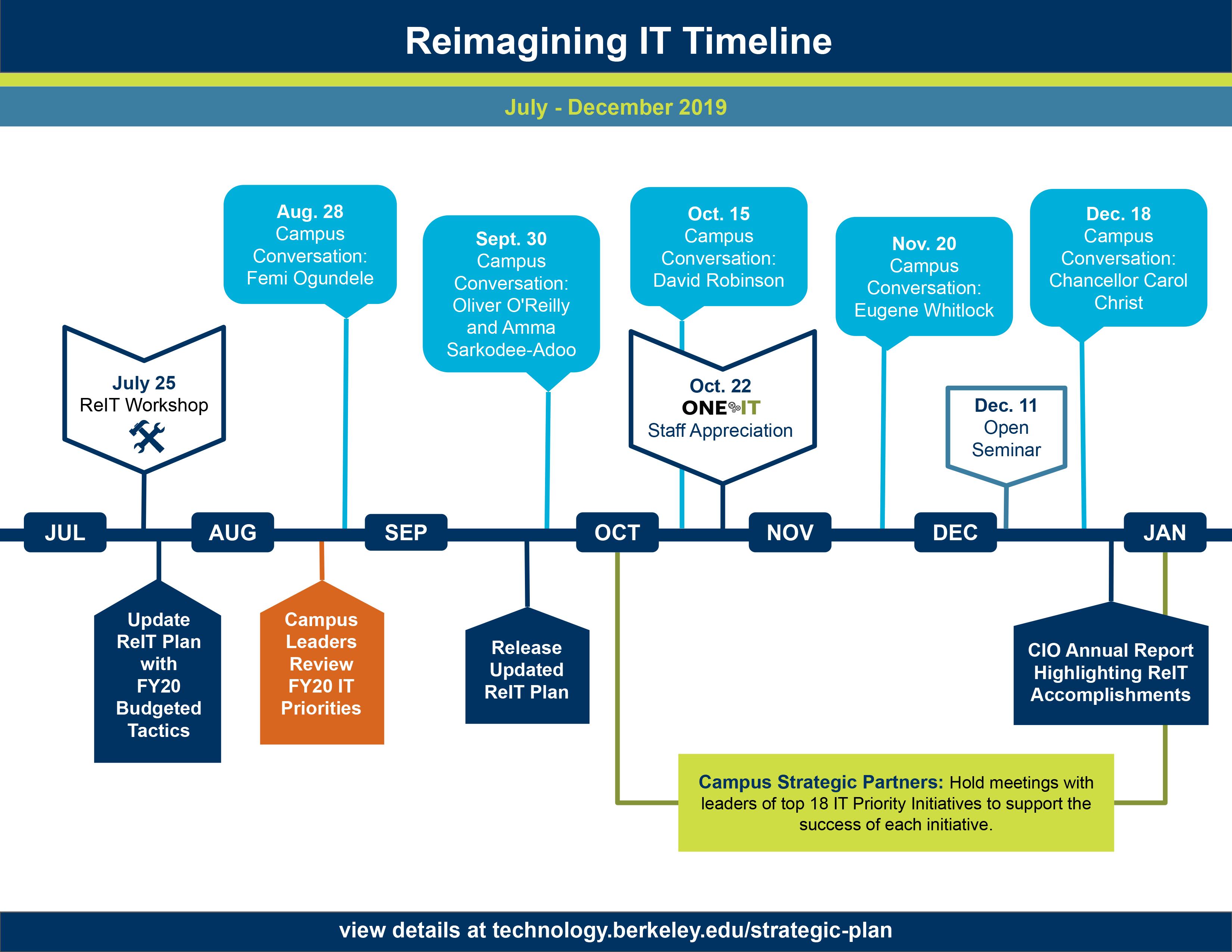 ReIT timeline July to Dec 2019