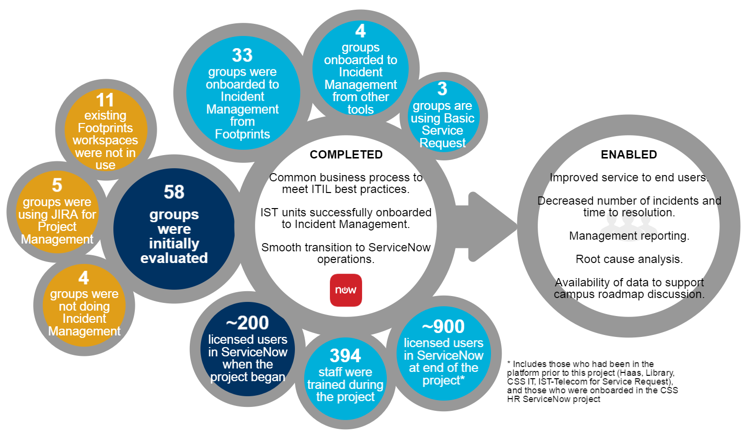 graphic of project accomplishments