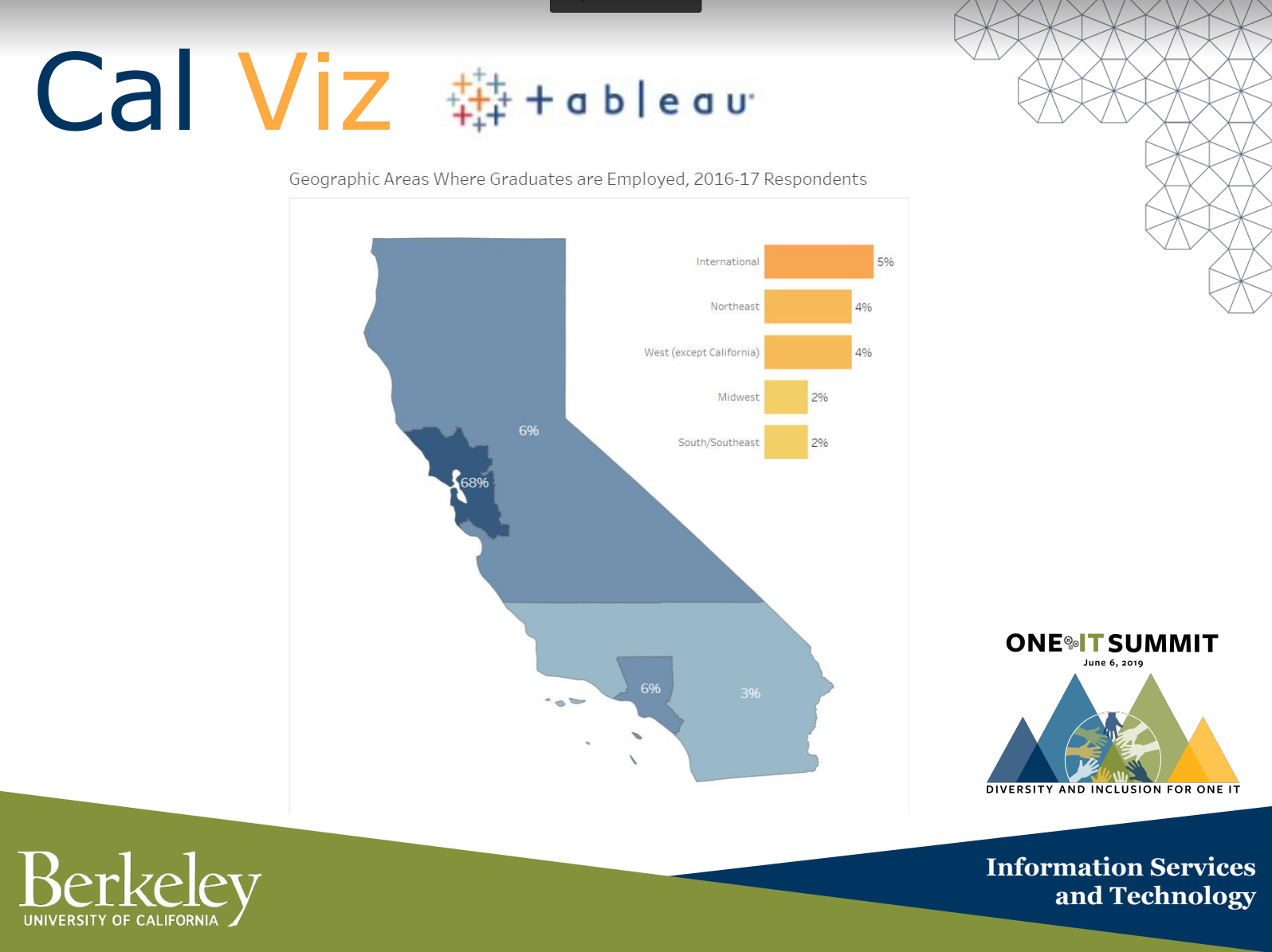 image from Tableau presentation
