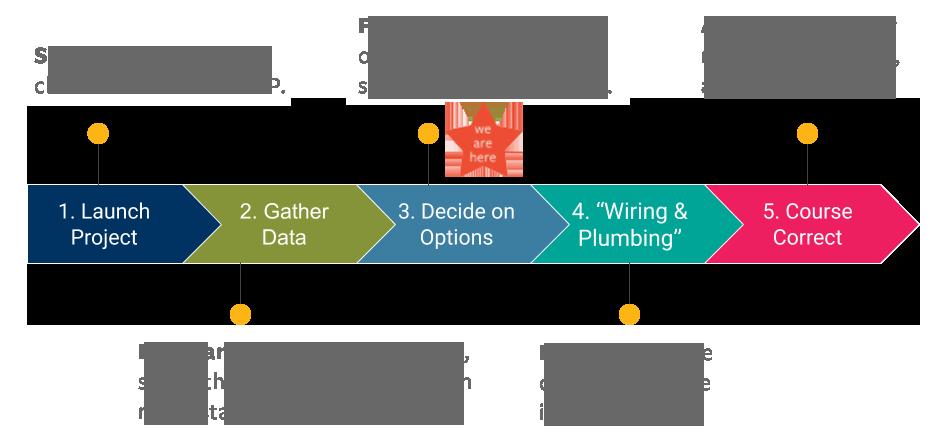 ODP timeline