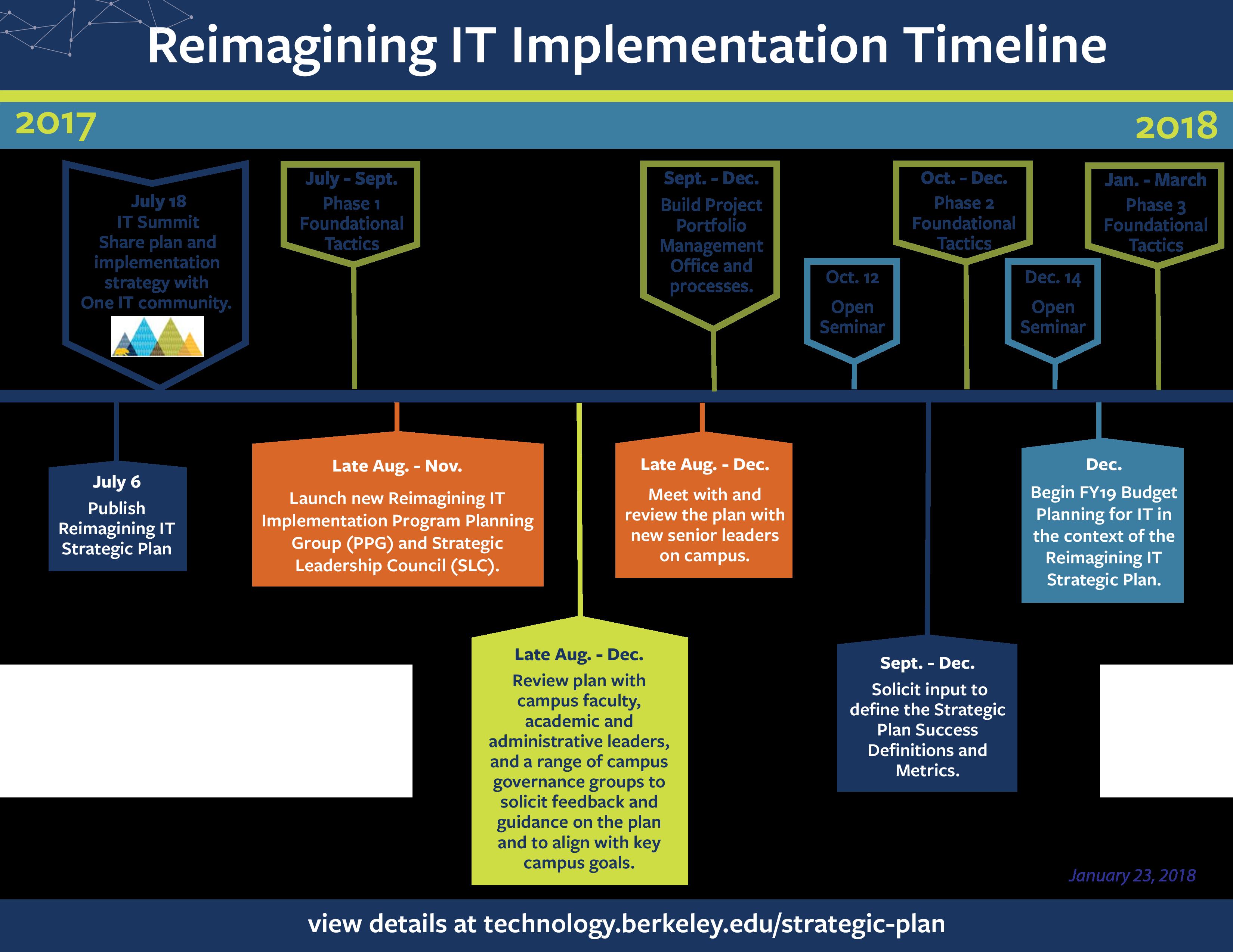 Re IT Implementation Timeline