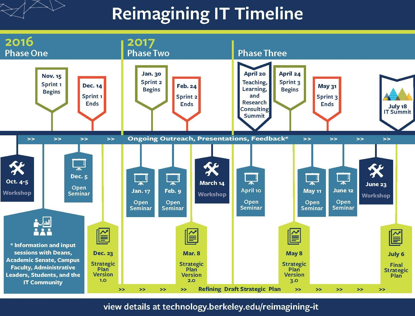 Reimagining IT Strategic Plan timeline graphic