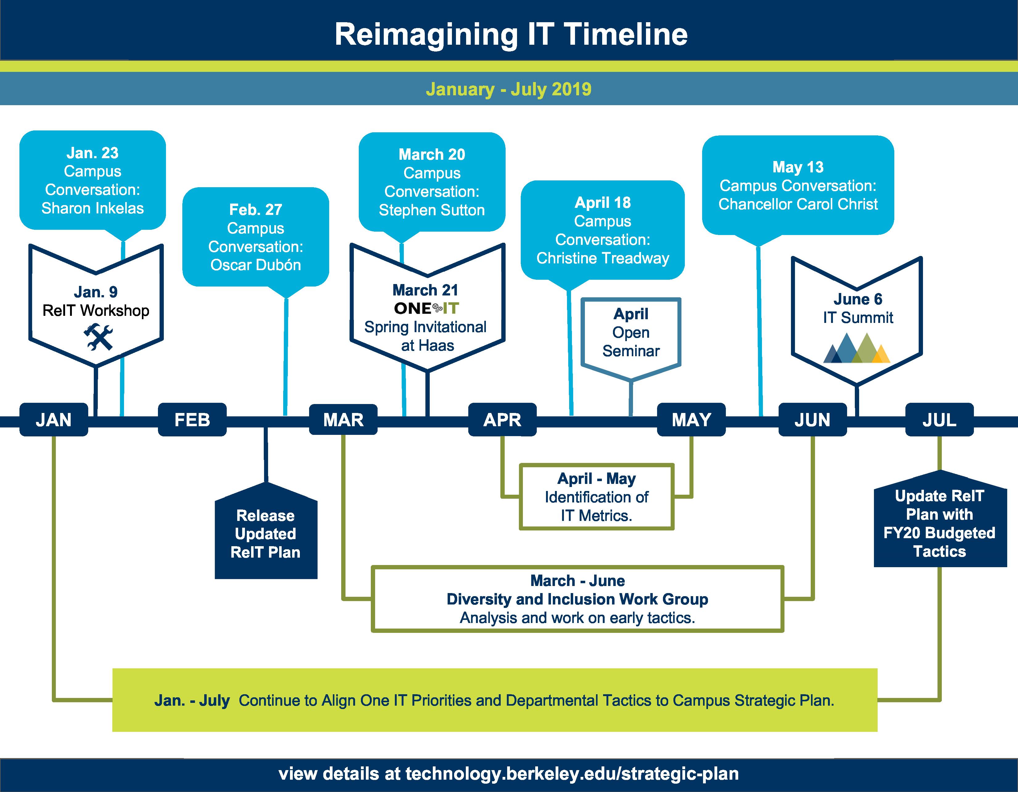 ReIT Timeline Jan to July 2019