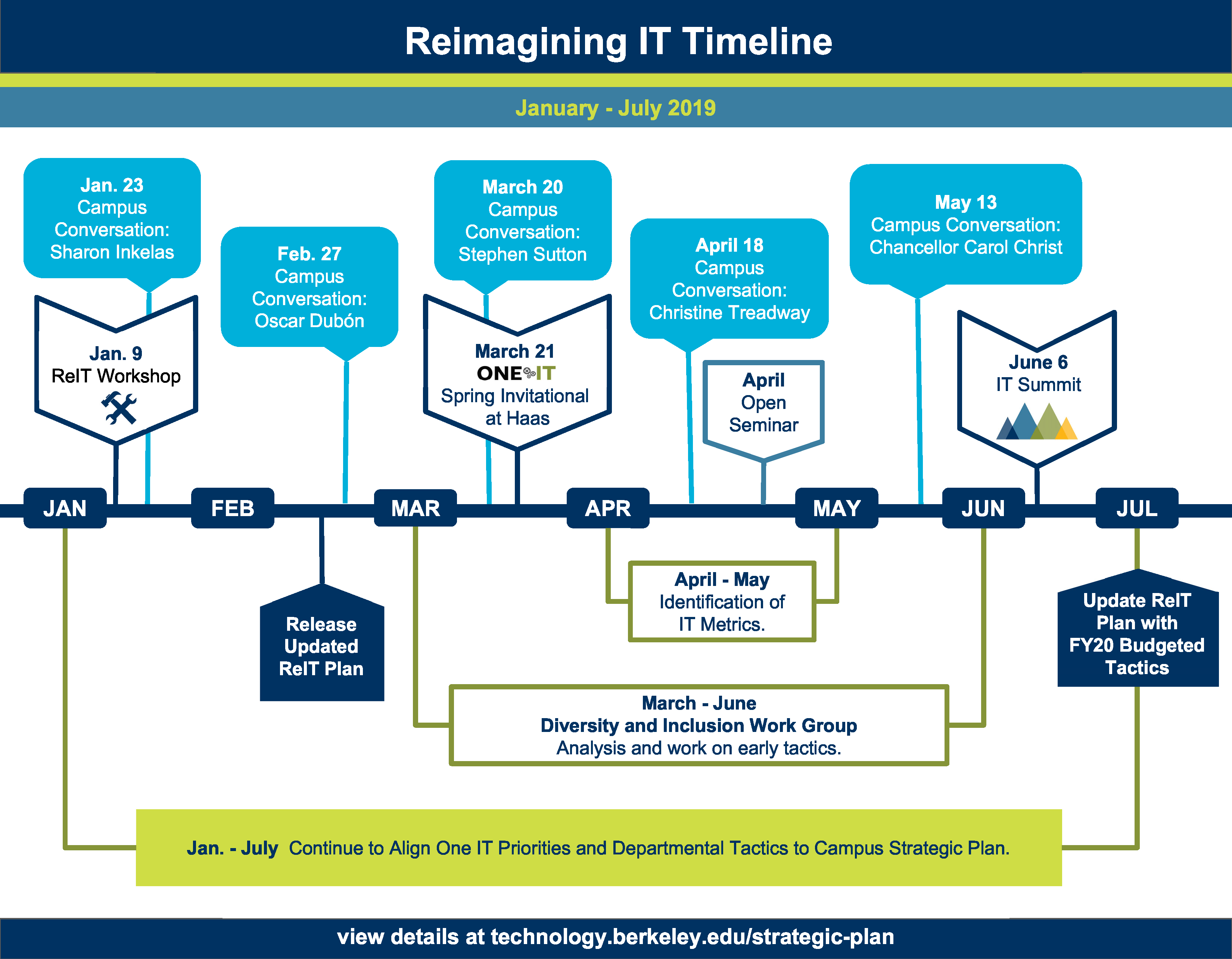 ReIT Timeline Jan to July 2019