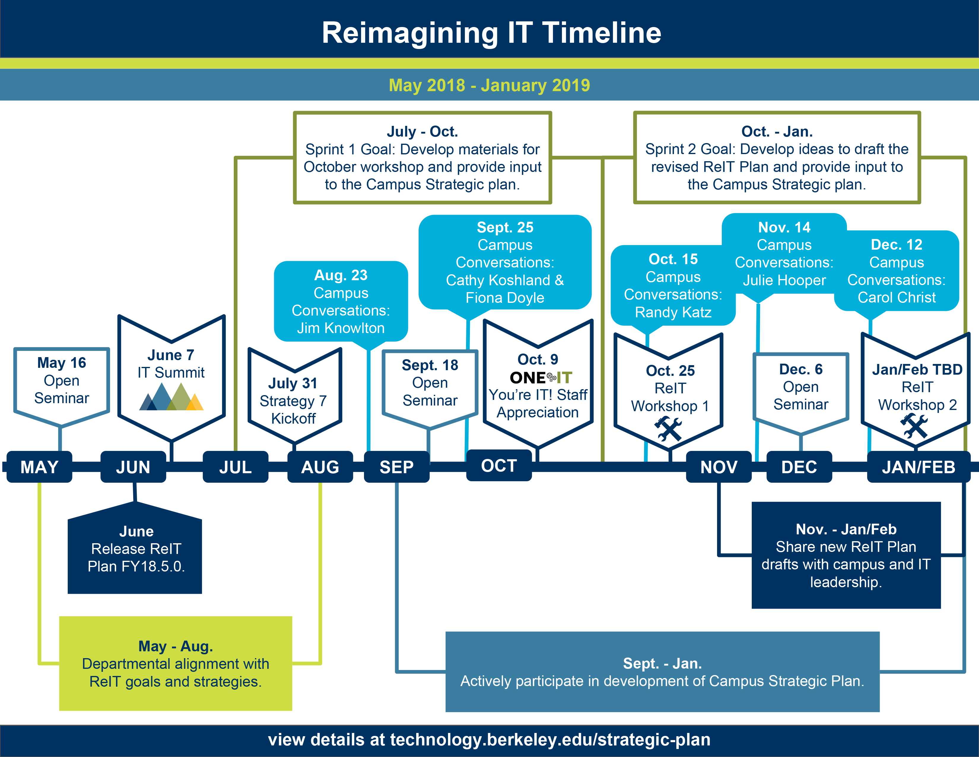 ReIT timeline May 2018 to Jan. 2019