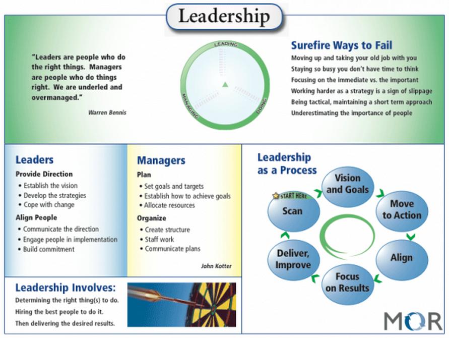 MOR Leadership Memory Jogger