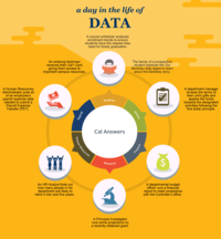 day in the life of data infographic