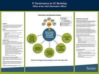 Governance poster image