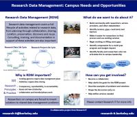 Research Data Management poster image