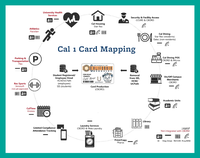 thumbnail of Cal1Card mapping slide from presentation deck