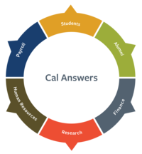 Cal Answers wheel graphic