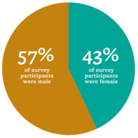 43% female, 57% male