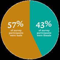 43% female, 57% male