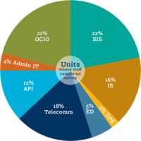 22% SIS, 21% OCIO, 18% Telecom, 16% IS, 12% API, 5% ED, 4% Admin IT, 2%DPS