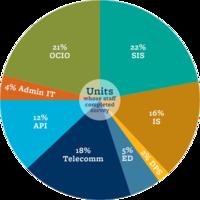 22% SIS, 21% OCIO, 18% Telecom, 16% IS, 12% API, 5% ED, 4% Admin IT, 2%DPS