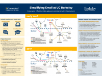 thumbnail for Simplifying Email poster