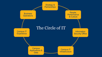 Circle of IT Slide 9 from presentation deck