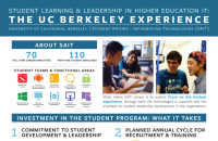 thumbnail for SAIT Leadership Program poster