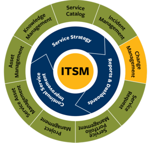 ITSM graphic with Change Management highlighted