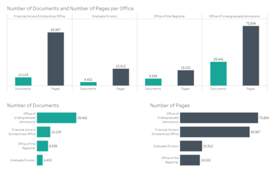 graph showing number of documents and number of pages per office
