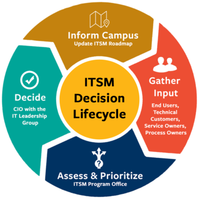 ITSM governance graphic showing decision lifecycle